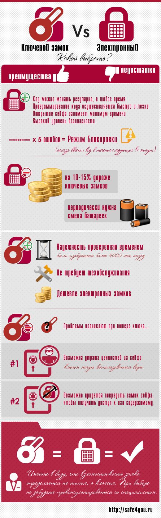 Инфографика по ключевым и электронным замкам.