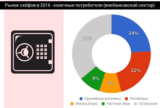 Сейфовый рынок по конечным потребителям на 2016 год