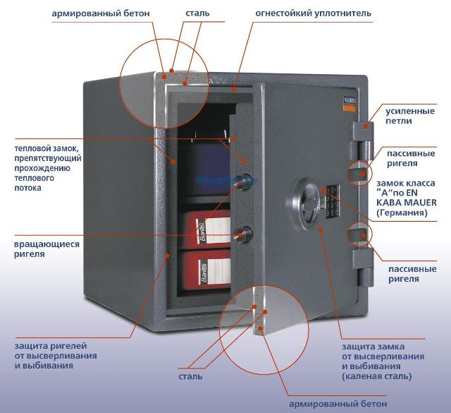 Устройство сейфа - схема.