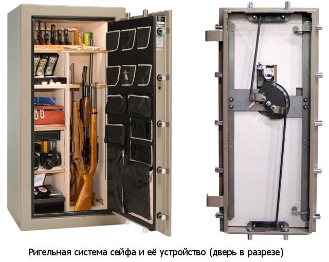 Ригельная система и её устройство. Дверь сейфа в разрезе.